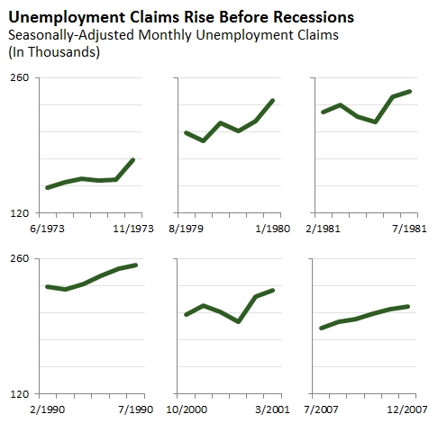 Unemployment Claims Rise Before Recessions