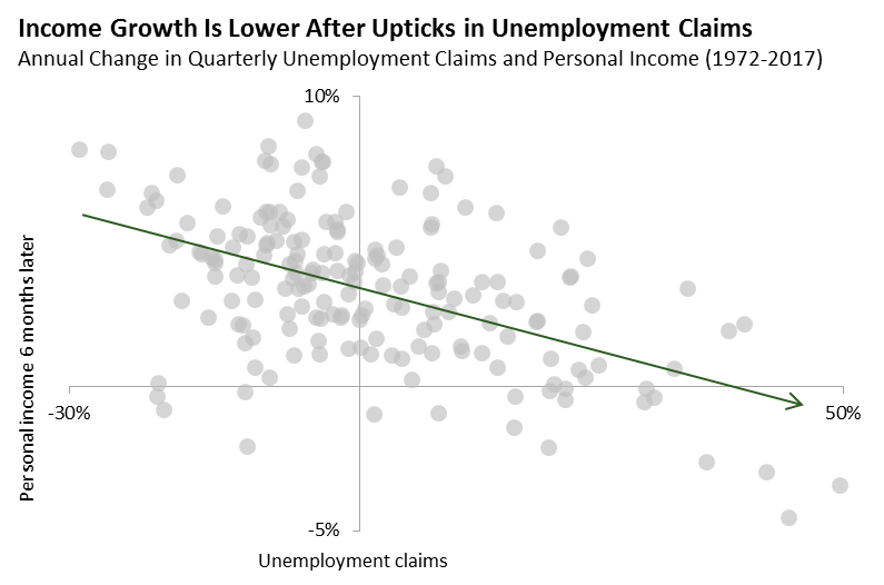 Income Growth is Lower After Upticks in Unemployment Claims