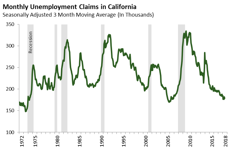 Monthly Unemployment Claims in California