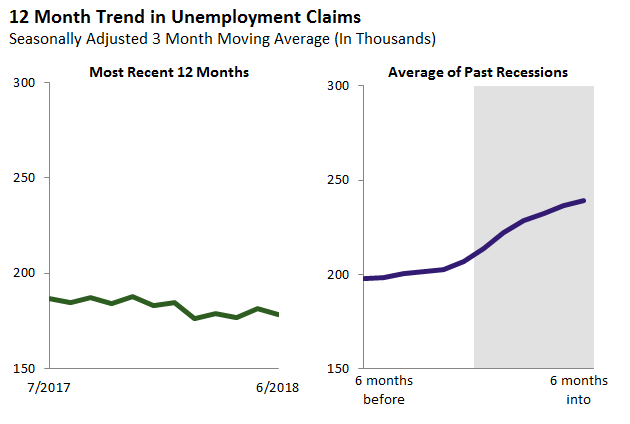 12 Month Trend in Unemployment