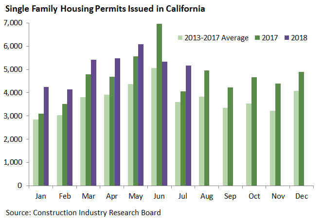 Single Family Housing Permits Issued in California