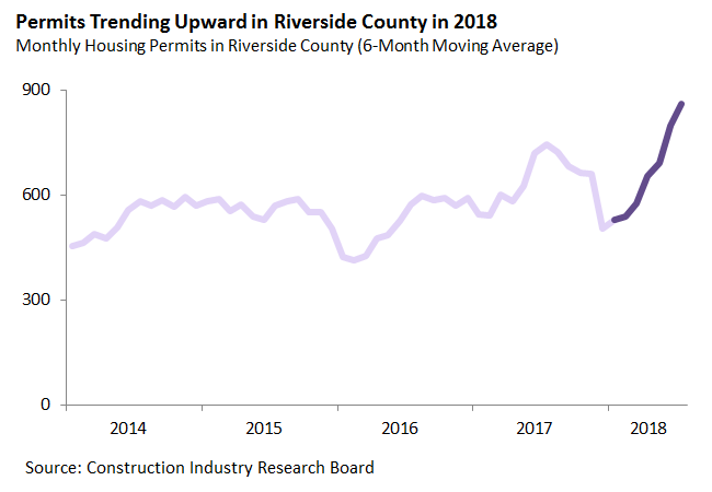 Permits Trending Upward in Riverside County in 2018