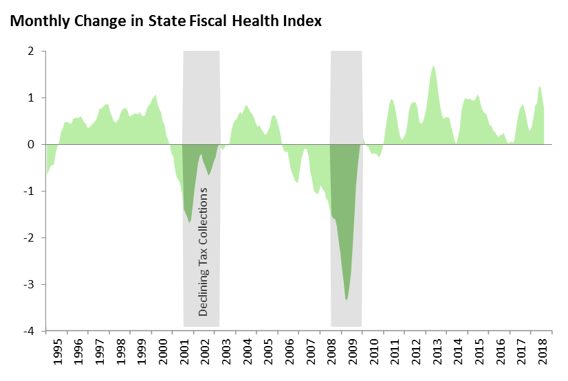 Monthly Change in State Fiscal Health Index