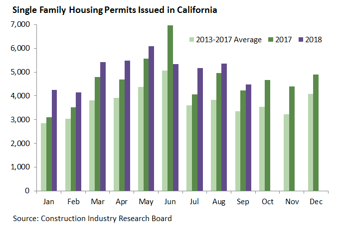Single Family Housing Permits