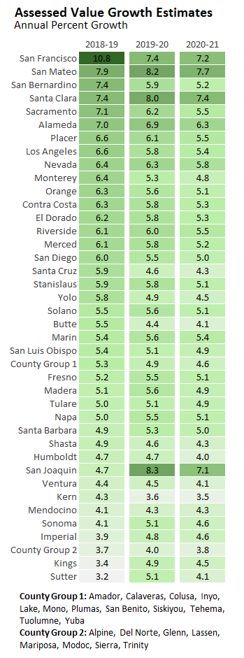 Assessed Value Growth Estimates by County