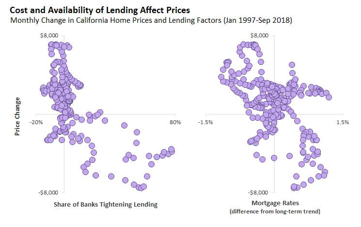 Cost and Availability of Lending Affects Home Prices