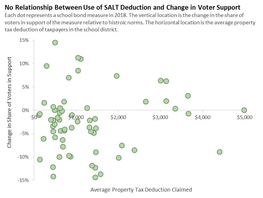 No Relationship Between Use of SALT Deduction and Change in Voter Support