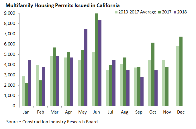 Multifamily Permits Issued in California