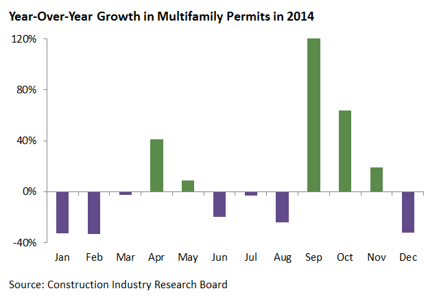Year-Over-Year Growth in Multifamily Permits