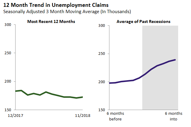 12 Month Trend in Unemployment Claims