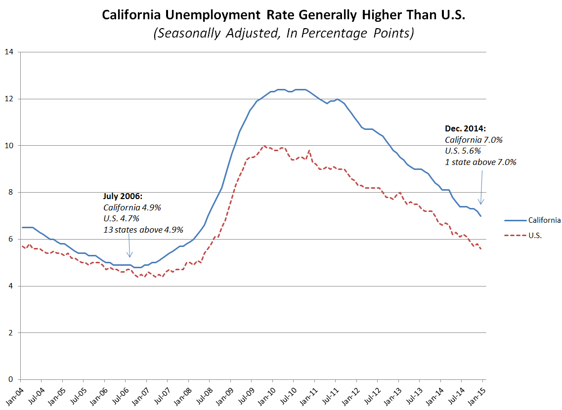 CA Unemployment While Improving Still Among Highest In US - Us counties with highest unemployment rate