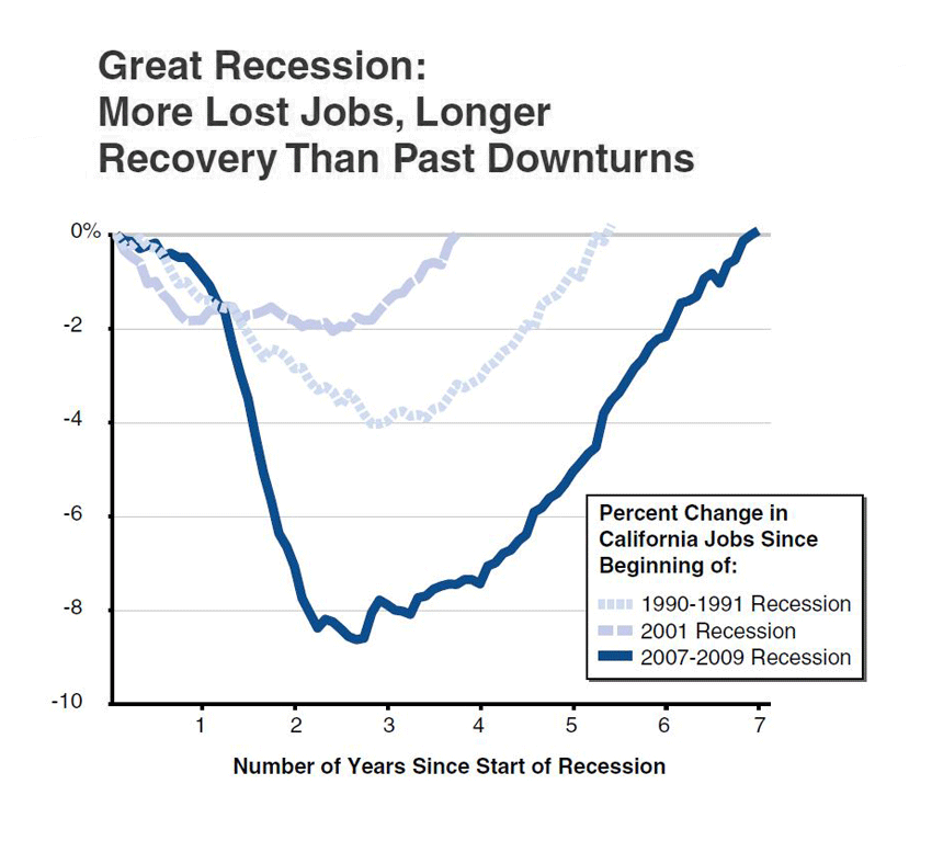 great recession The great recession in the united states was a severe financial crisis combined with a deep recession while the recession officially lasted from december 2007 to june 2009, it took several years for the economy to recover to pre-crisis levels of employment and output.