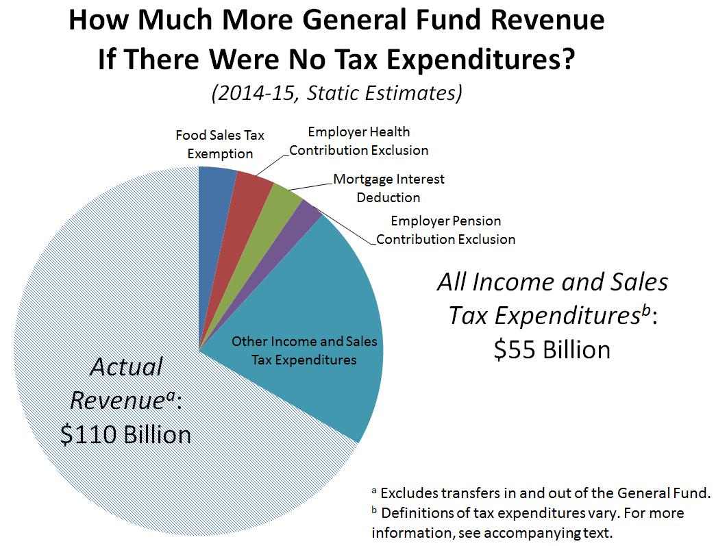 List the articles of revenues and expenditures of the state budget