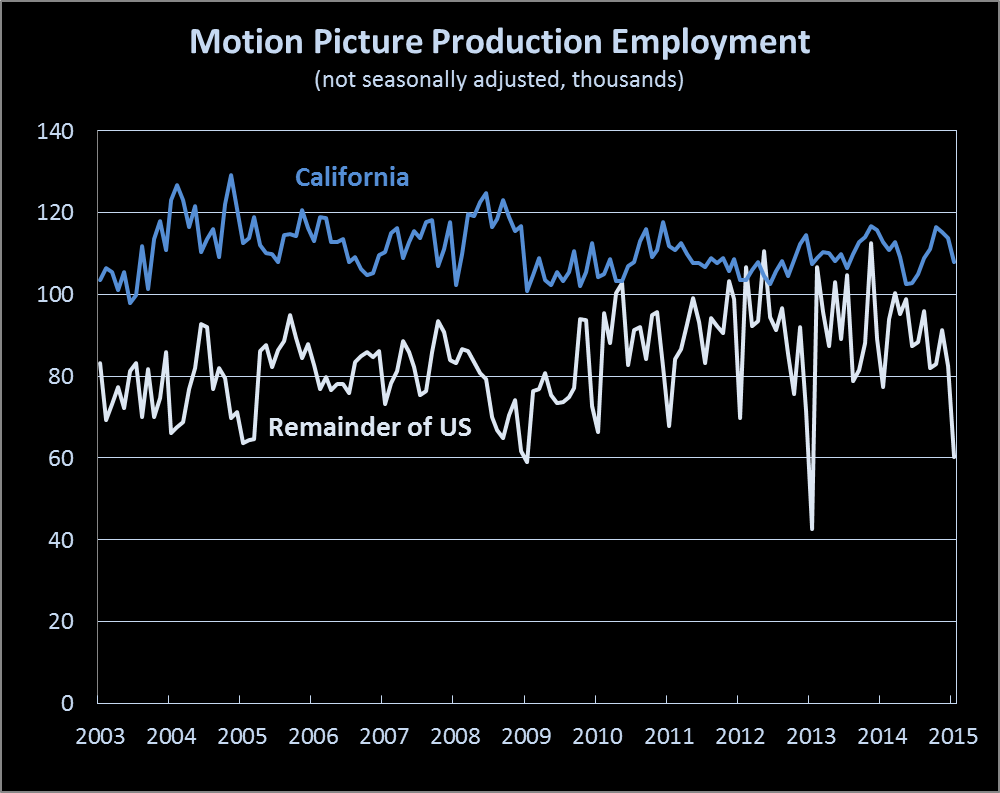 US and California film production employment
