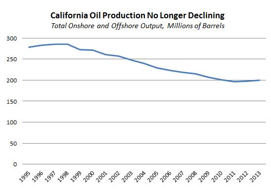 California Crude Oil Production Chart
