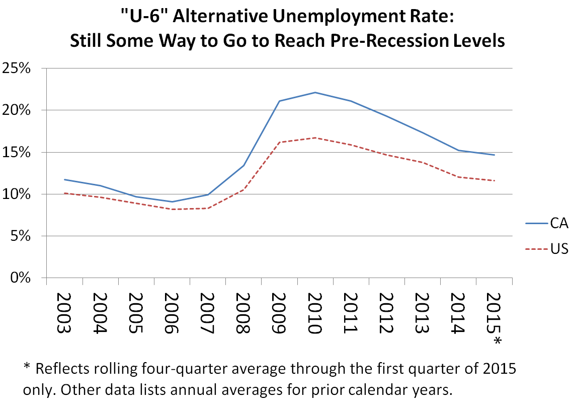 unemployment as measure of welfare The 1990s produced a host of unexpected economic good news contrary to all economic predictions, unemployment fell to 4 percent by the end of the decade and inflation remained low and stable.