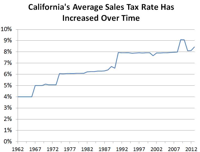 california s sales tax rate has grown over time econtax blog rh lao ca gov