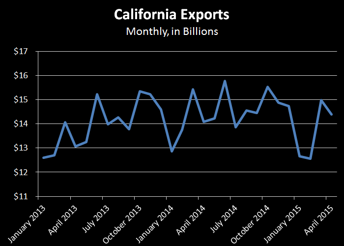 Monthly CA exports time series.