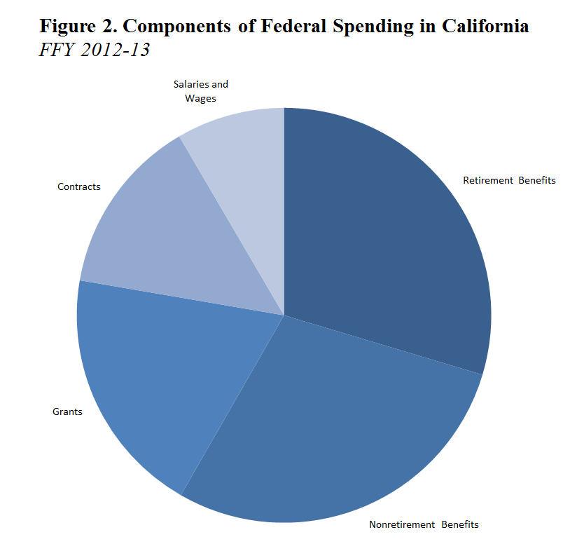 Federal Spending In California Econtax Blog
