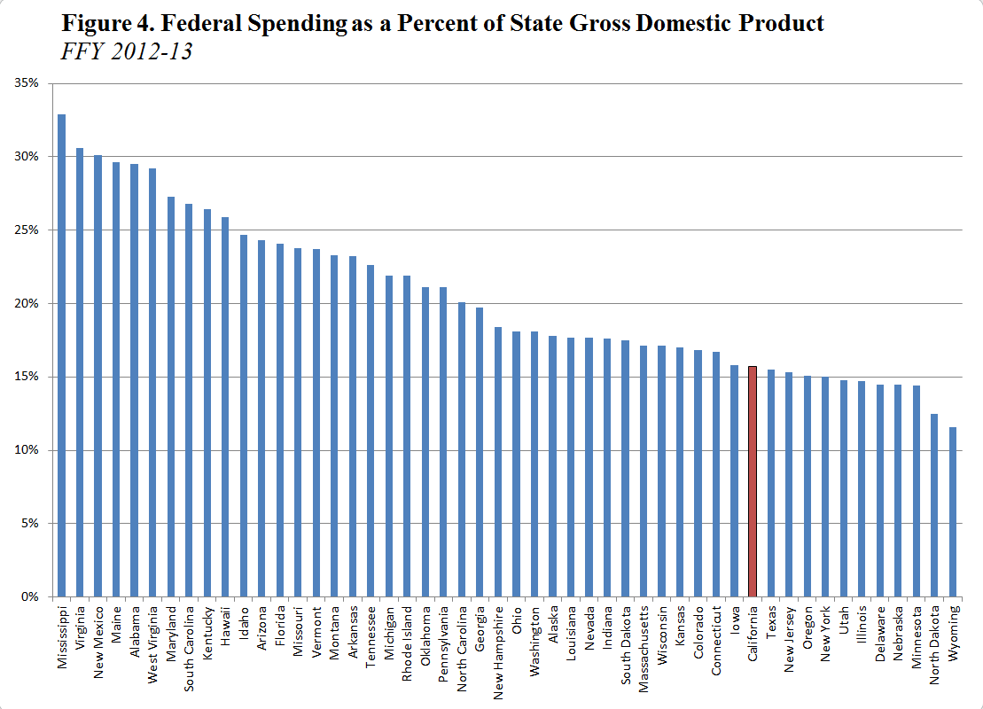 how to cut federal spending