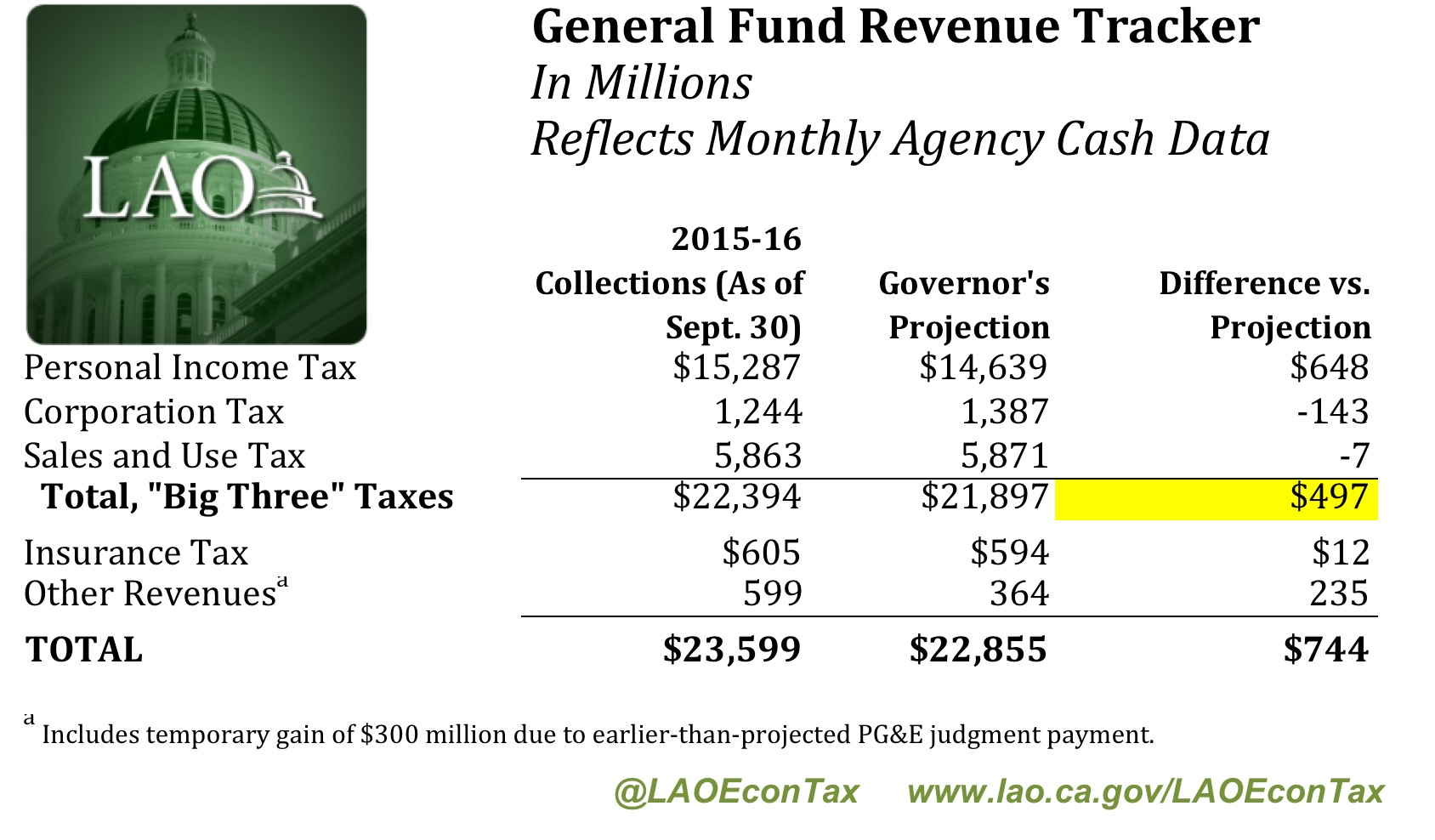 income taxes above governor s projections