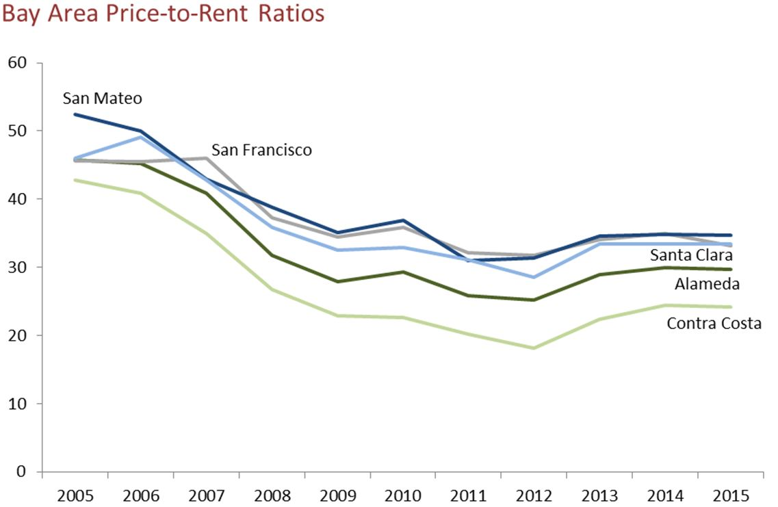 Limited Evidence California Is Facing New Housing Bubble