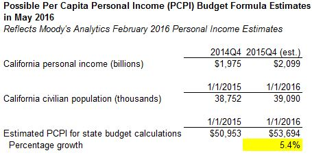 personal income budget formula estimate likely too low econtax blog