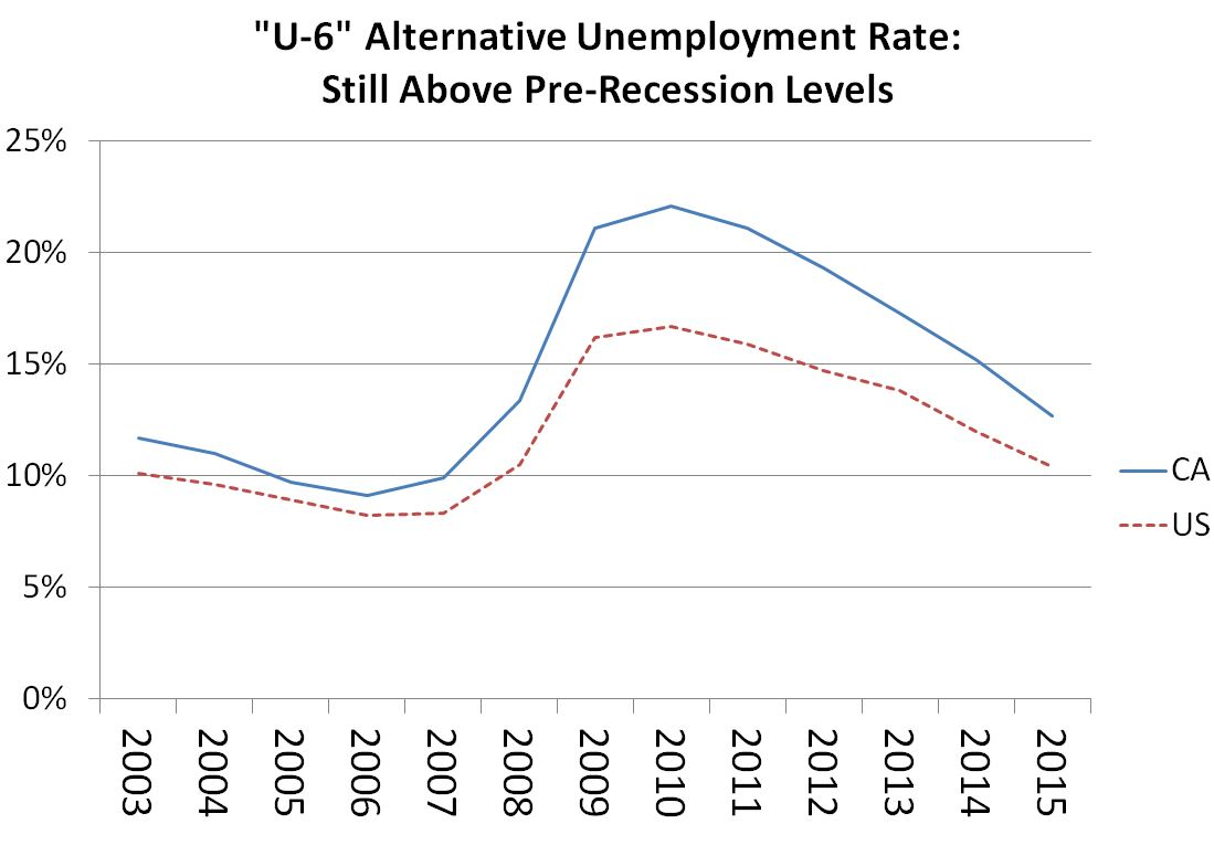 Figure: This line chart shows that California's U-6 rate has been above the US's U-6 rate over the last decade and while both rates have fallen, they remained above pre-recession levels in 2015.