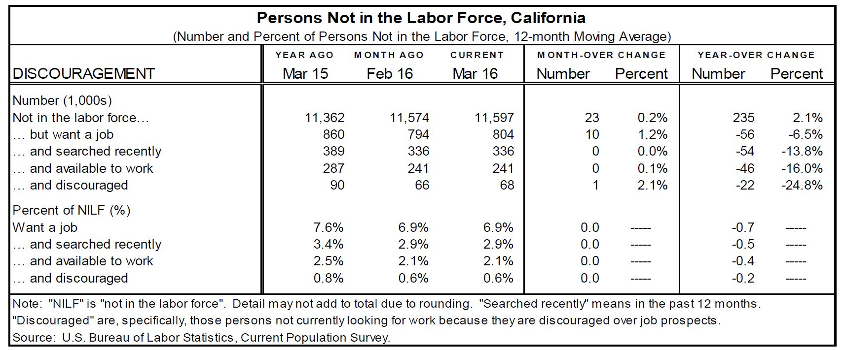 "Table: This dataset shows various statistics about Californians classified as ""not in the labor force."""
