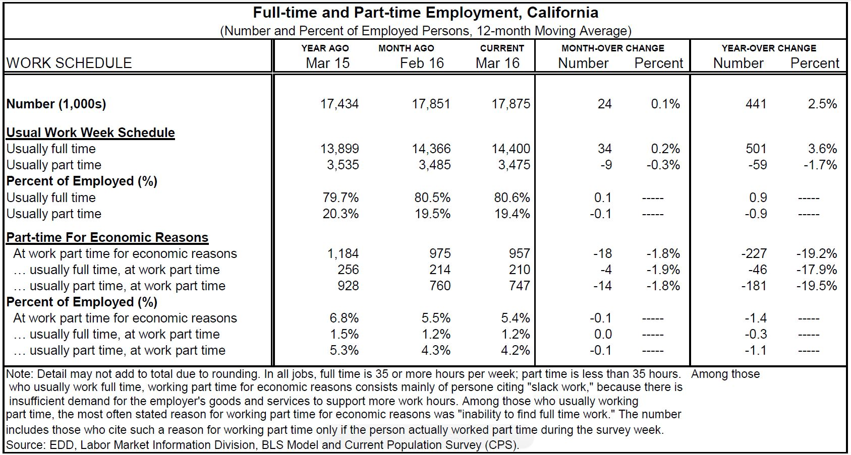 Figure: This table shows various survey statistics concerning full-time and part-time workers in California.