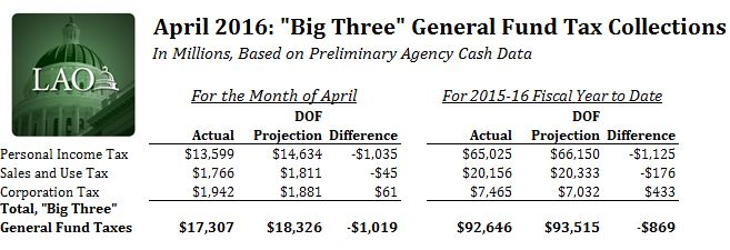 "Figure: This figure shows that, preliminarily, the ""Big Three"" General Fund taxes were $1.019 billion below administration projections in April and $869 million below projections for the 2015-16 fiscal year to date."