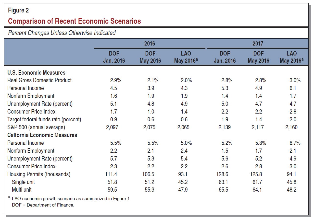 This figure compares key LAO and administration economic assumptions in 2016 and 2017, as discussed elsewhere in this post.