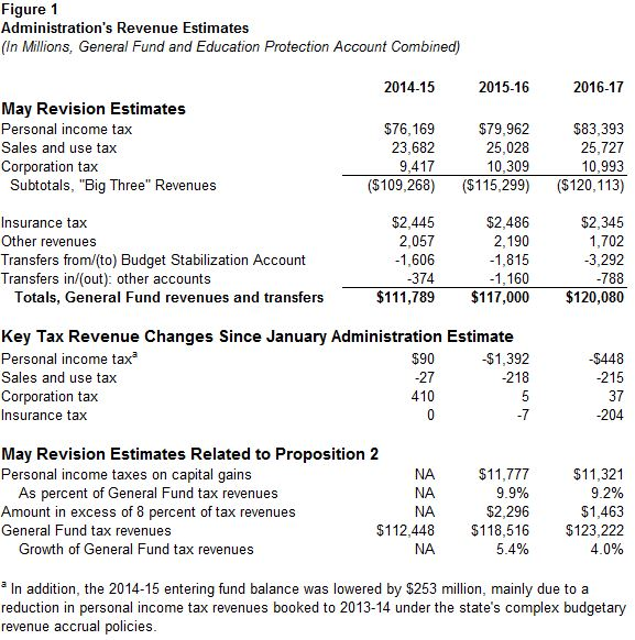 This figure displays a summary of the administration's May Revision revenue estimates through 2016-17.