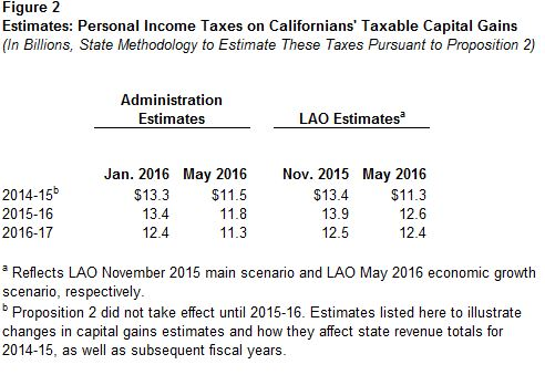 This figures displays recent estimates by LAO and the administration concerning the personal income taxes collected by the state on capital gains income in 2014-15, 2015-16, and 2016-17.