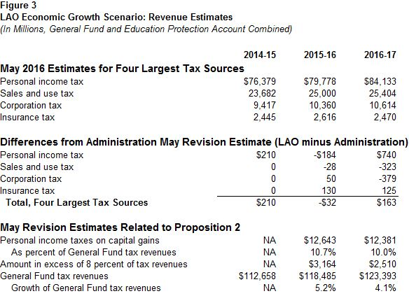 This figure displays a summary of the LAO's revenue estimates through 2016-17 under the office's May 2016 economic growth scenario assumptions.