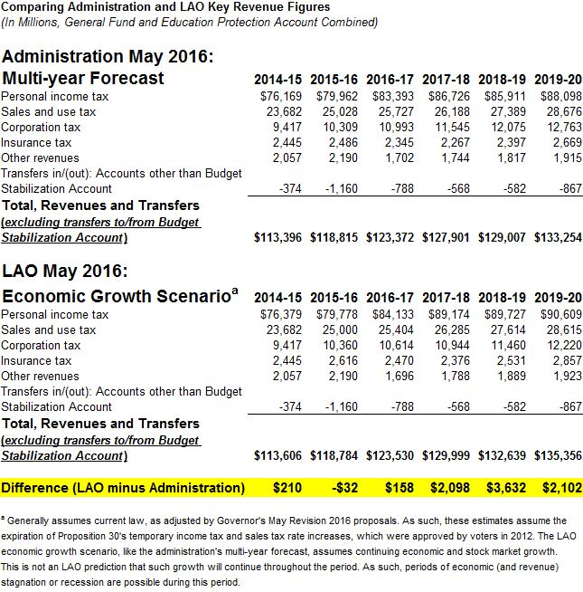 This figure displays LAO and administration General Fund revenue figures through 2019-20.