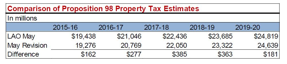 This figure shows the administration's and LAO May 2016 Proposition 98 property tax estimates. The LAO's estimates are higher than the administration's each fiscal year through 2019-20.