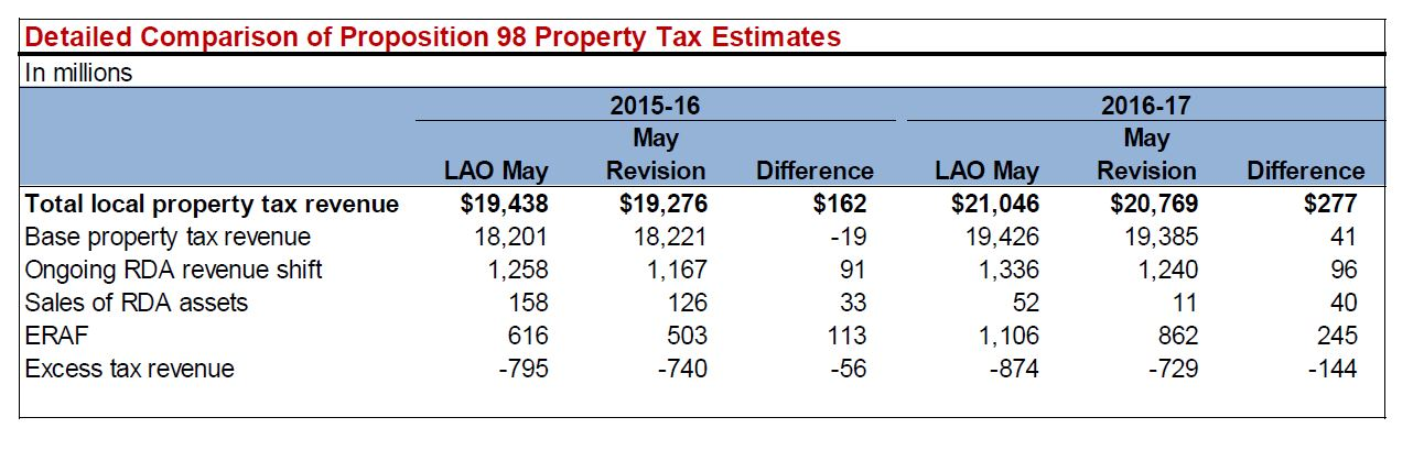 This figure shows additional detail concerning the LAO and the administration's property tax estimates for 2015-16 and 2016-17 in particular.