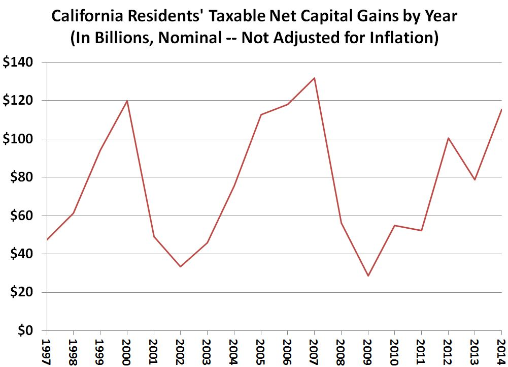 This figure shows the non-inflation-adjusted trend of taxable resident capital gains in California by calendar year since 1997.