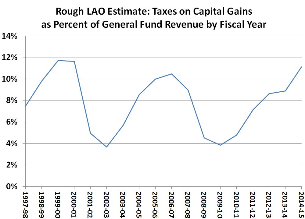 This figures displays a rough LAO estimate of capital gains-related income taxes as a share of the state General Fund by fiscal year since 1997-98.