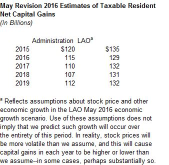 This figure displays the administration and LAO May Revision 2016 estimates of residents' taxable capital gains through 2019, based on an assumption of continuing economic and stock price growth, which may or may not occur.