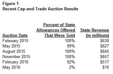 This figure compares state revenue and allowances sold for cap-and-trade auctions held between February 2015 and May 2016.
