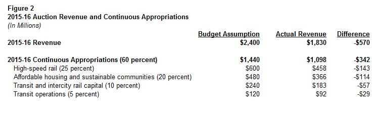 This figure shows budget assumptions and actual revenues for 2015-16 auction revenue and continuous appropriations related thereto.