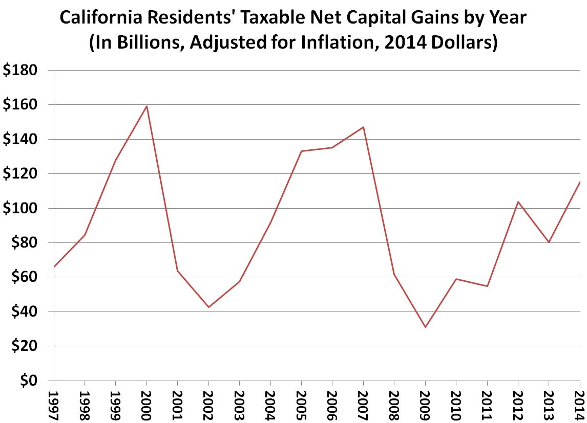 This figure shows the inflation-adjusted trend of taxable resident capital gains in California by calendar year since 1997.