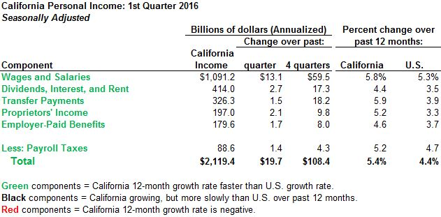 This table summarizes California personal income growth through the first quarter of 2016.