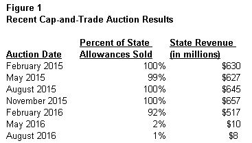 This figure summarizes recent cap-and-trade auction results.