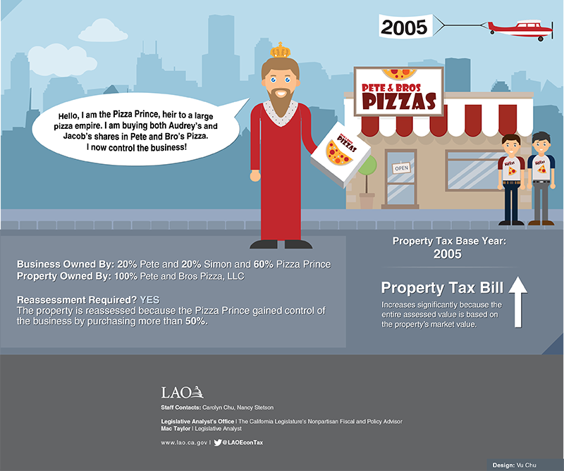 This infographic displays scenarios concerning property tax reassessments for businesses.