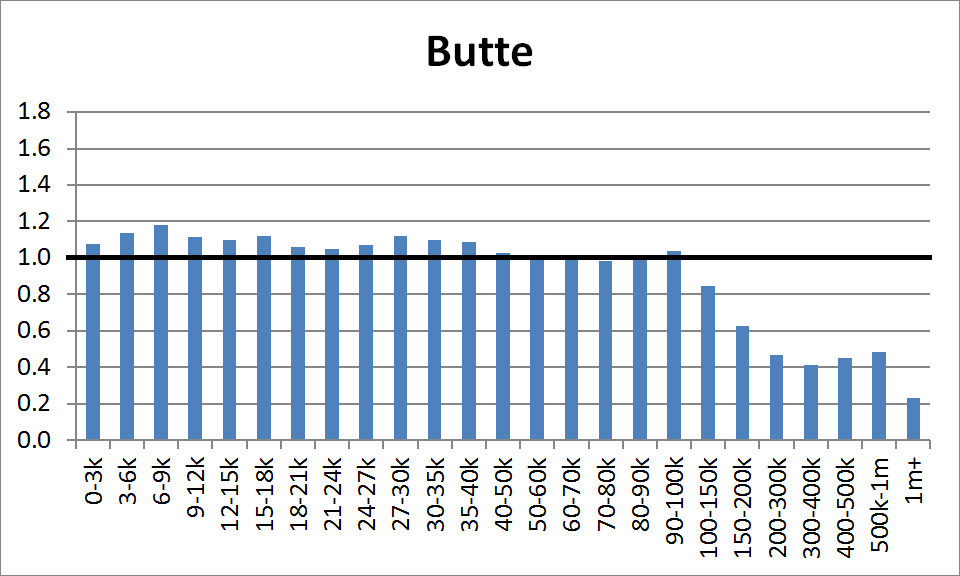 County Distribution: Butte