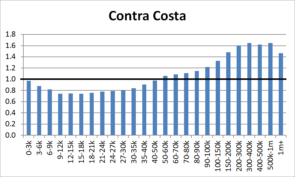County Distribution: Contra Costa