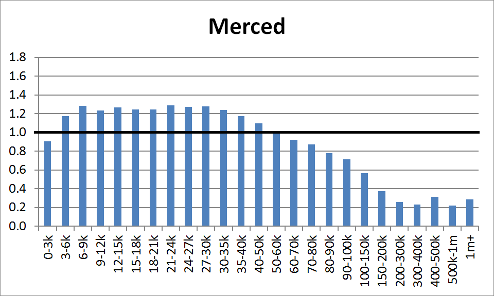 County Distribution: Merced
